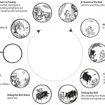 What are the Zen (10) Oxhearding Pictures?